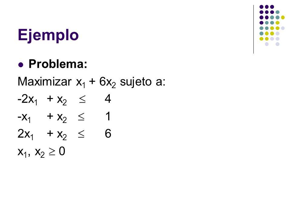 Ejemplo Problema: Maximizar x 1 + 6x 2 sujeto a: -2x 1 + x 2 4 -x 1 + x 2 1 2x 1 + x 2 6 x 1, x 2 0