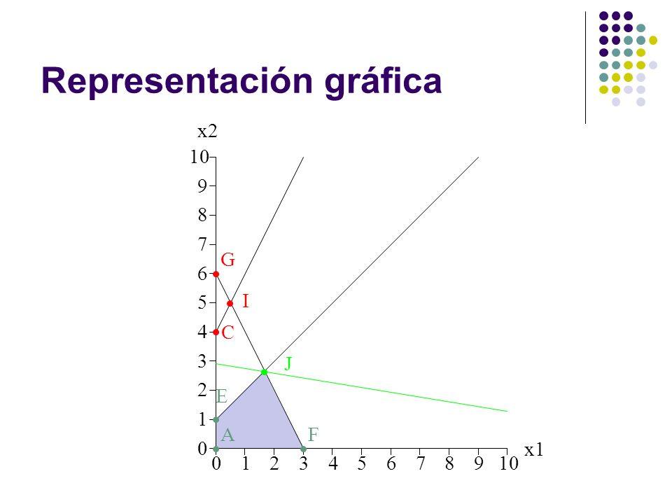 Representación gráfica 012345678910 0 1 2 3 4 5 6 7 8 9 x1 x2 A C E F G I J