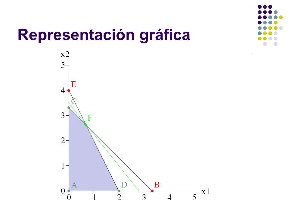 Representación gráfica 012345 0 1 2 3 4 5 x1 x2 AB C D E F