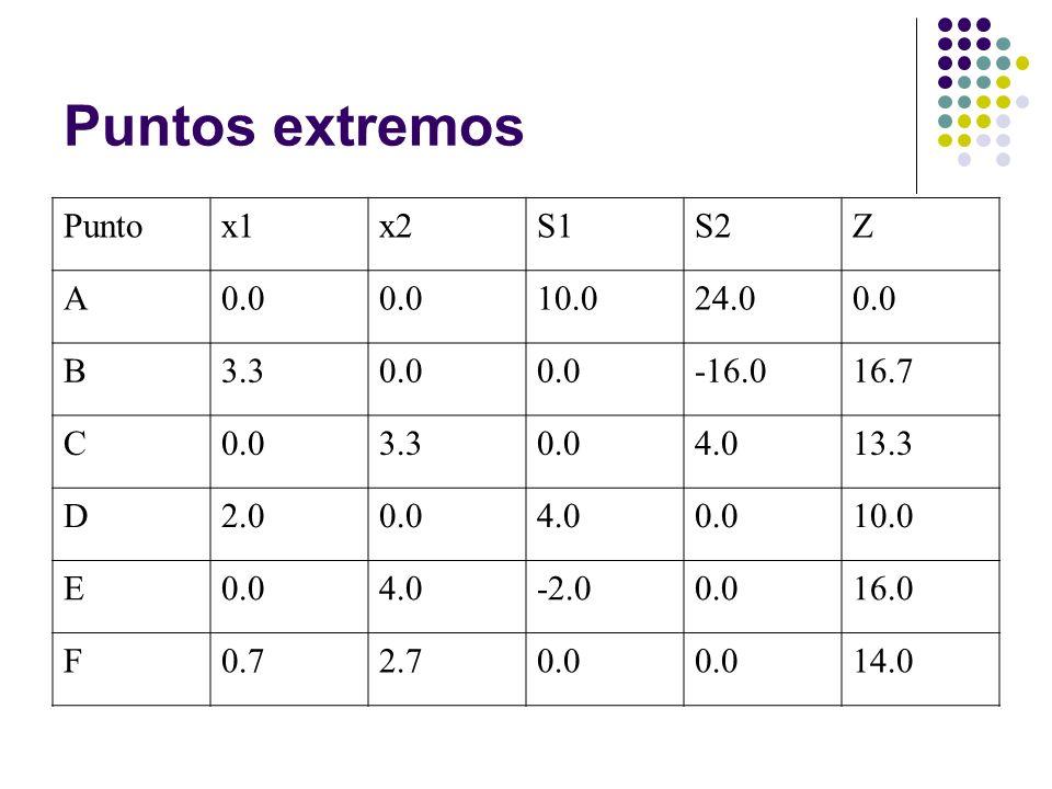 Puntos extremos Puntox1x2S1S2Z A0.0 10.024.00.0 B3.30.0 -16.016.7 C0.03.30.04.013.3 D2.00.04.00.010.0 E0.04.0-2.00.016.0 F0.72.70.0 14.0