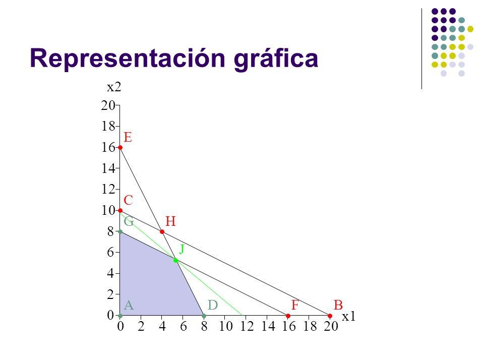 Representación gráfica x2 02468101214161820 0 2 4 6 8 10 12 14 16 18 20 x1 AB C D E F GH J