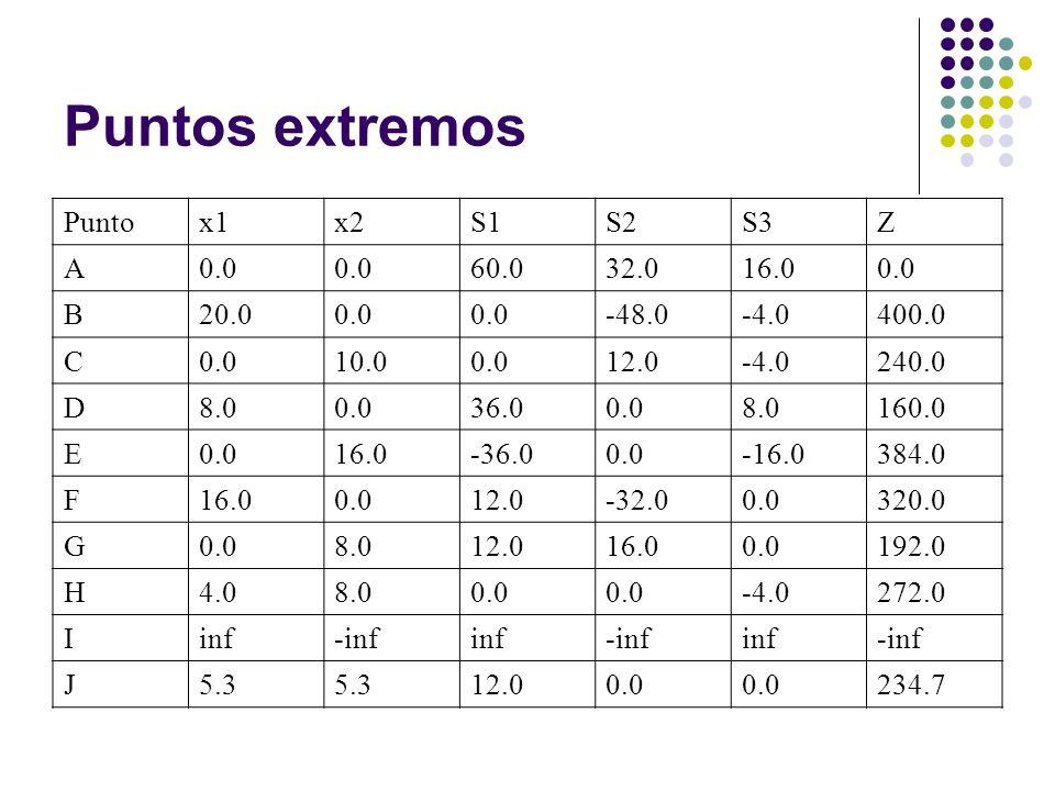 Puntos extremos Puntox1x2S1S2S3Z A0.0 60.032.016.00.0 B20.00.0 -48.0-4.0400.0 C0.010.00.012.0-4.0240.0 D8.00.036.00.08.0160.0 E0.016.0-36.00.0-16.0384.0 F16.00.012.0-32.00.0320.0 G0.08.012.016.00.0192.0 H4.08.00.0 -4.0272.0 Iinf-infinf-infinf-inf J5.3 12.00.0 234.7