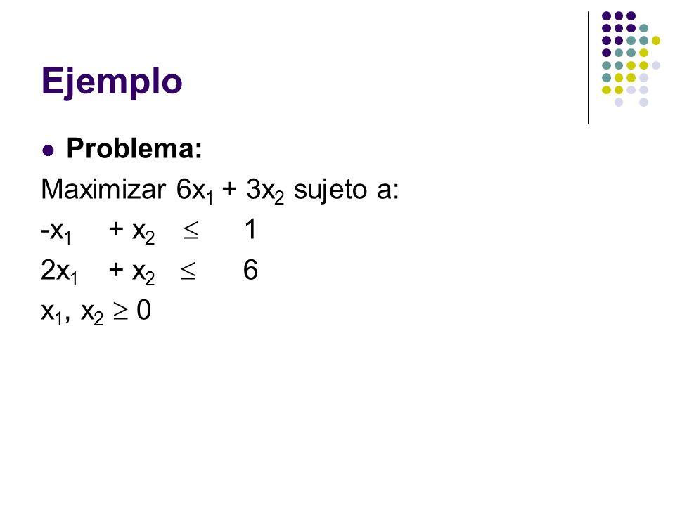 Ejemplo Problema: Maximizar 6x 1 + 3x 2 sujeto a: -x 1 + x 2 1 2x 1 + x 2 6 x 1, x 2 0