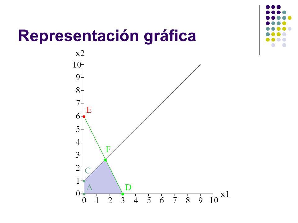 Representación gráfica 012345678910 0 1 2 3 4 5 6 7 8 9 x1 x2 A C D E F