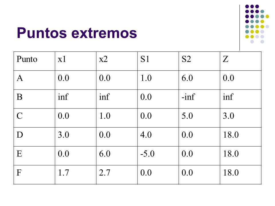 Puntos extremos Puntox1x2S1S2Z A0.0 1.06.00.0 Binf 0.0-infinf C0.01.00.05.03.0 D 0.04.00.018.0 E0.06.0-5.00.018.0 F1.72.70.0 18.0