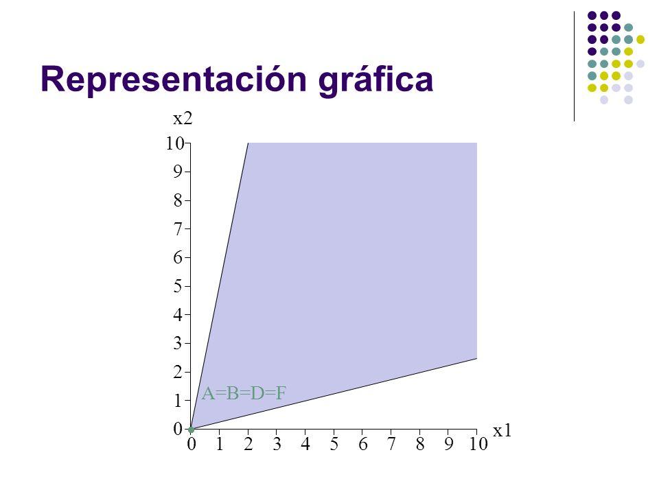 Representación gráfica 012345678910 0 1 2 3 4 5 6 7 8 9 x1 x2 A=B=D=F