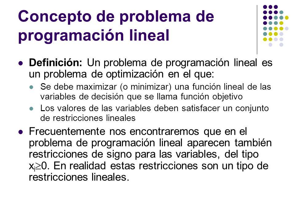 Concepto de problema de programación lineal Definición: Un problema de programación lineal es un problema de optimización en el que: Se debe maximizar