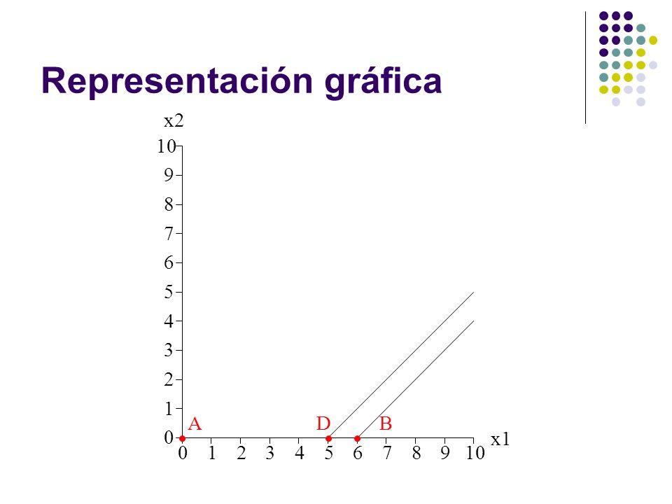 Representación gráfica 012345678910 0 1 2 3 4 5 6 7 8 9 x1 x2 ABD