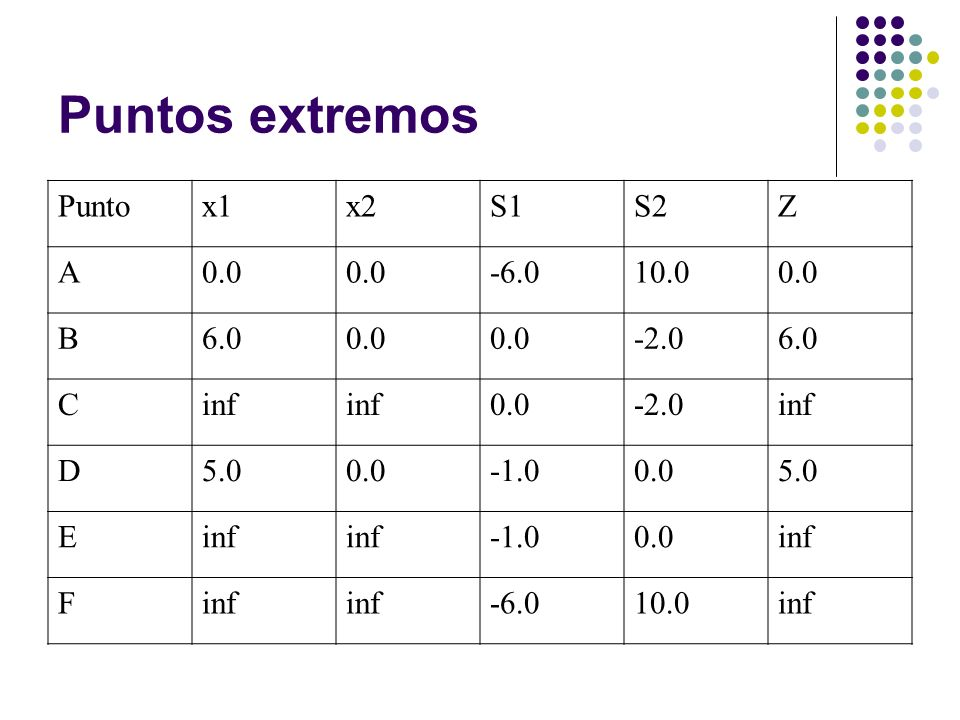 Puntos extremos Puntox1x2S1S2Z A0.0 -6.010.00.0 B6.00.0 -2.06.0 Cinf 0.0-2.0inf D5.00.00.05.0 Einf 0.0inf F -6.010.0inf