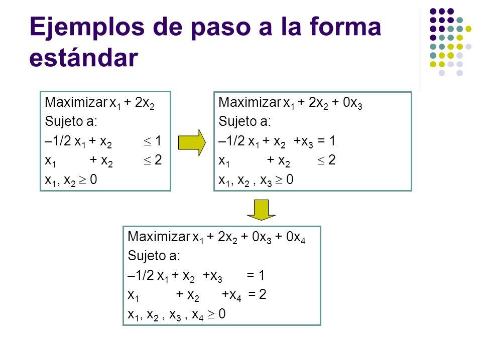 Ejemplos de paso a la forma estándar Maximizar x 1 + 2x 2 Sujeto a: –1/2 x 1 + x 2 1 x 1 + x 2 2 x 1, x 2 0 Maximizar x 1 + 2x 2 + 0x 3 Sujeto a: –1/2 x 1 + x 2 +x 3 = 1 x 1 + x 2 2 x 1, x 2, x 3 0 Maximizar x 1 + 2x 2 + 0x 3 + 0x 4 Sujeto a: –1/2 x 1 + x 2 +x 3 = 1 x 1 + x 2 +x 4 = 2 x 1, x 2, x 3, x 4 0