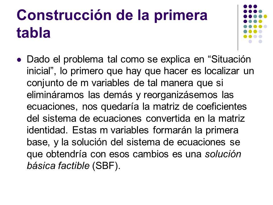 Construcción de la primera tabla Dado el problema tal como se explica en Situación inicial, lo primero que hay que hacer es localizar un conjunto de m