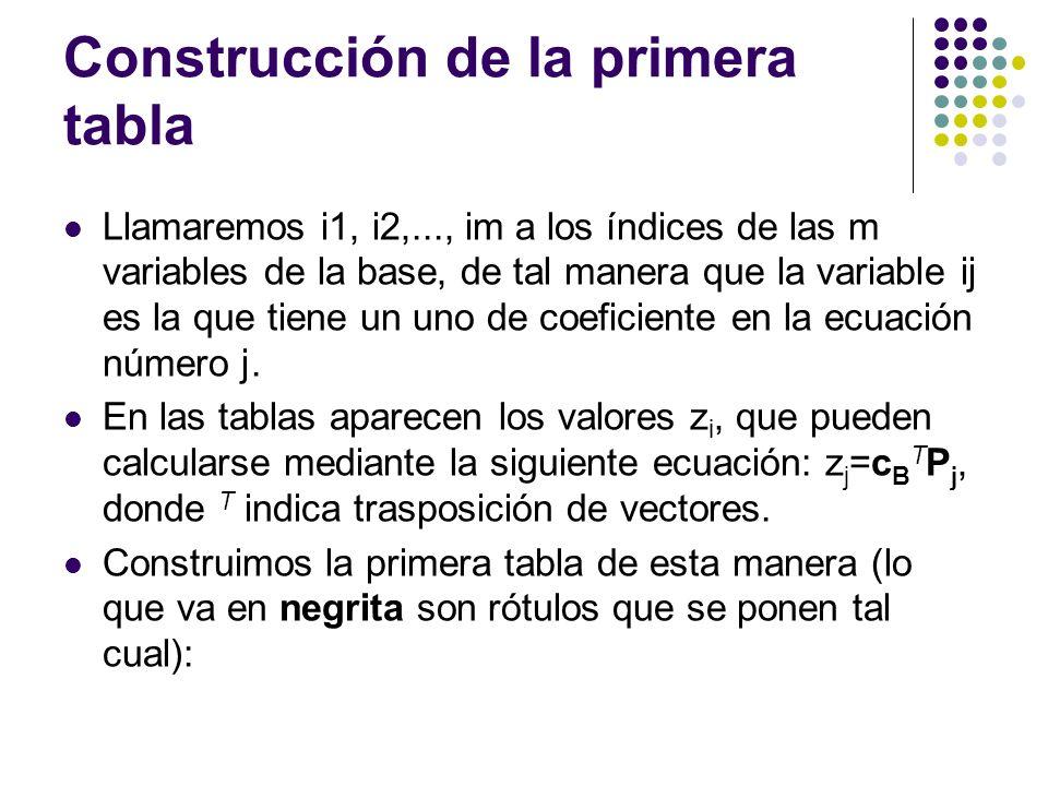 Construcción de la primera tabla Llamaremos i1, i2,..., im a los índices de las m variables de la base, de tal manera que la variable ij es la que tiene un uno de coeficiente en la ecuación número j.