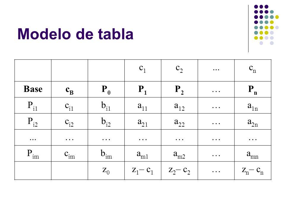 Modelo de tabla c1c1 c2c2...cncn BasecBcB P0P0 P1P1 P2P2 …PnPn P i1 c i1 b i1 a 11 a 12 …a 1n P i2 c i2 b i2 a 21 a 22 …a 2n...……………… P im c im b im a