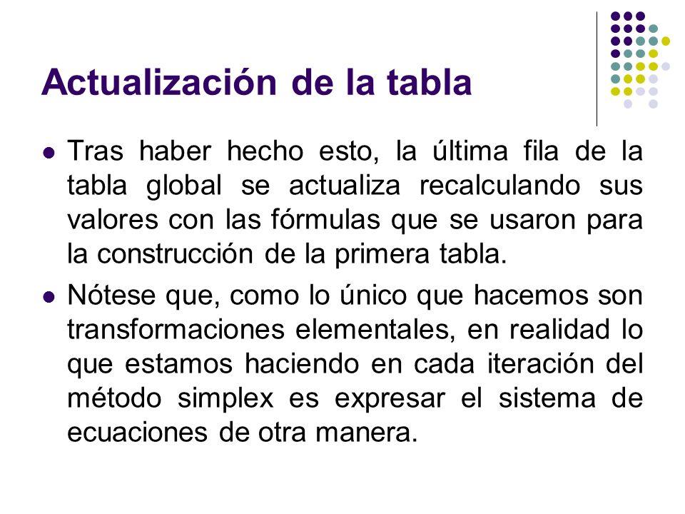Actualización de la tabla Tras haber hecho esto, la última fila de la tabla global se actualiza recalculando sus valores con las fórmulas que se usaron para la construcción de la primera tabla.