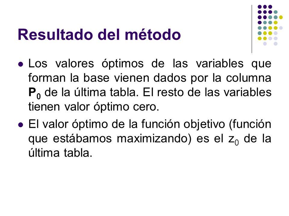 Resultado del método Los valores óptimos de las variables que forman la base vienen dados por la columna P 0 de la última tabla.