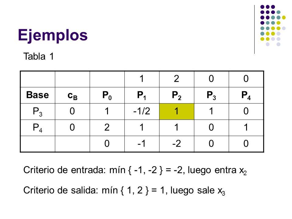 Ejemplos Tabla 1 1200 BasecBcB P0P0 P1P1 P2P2 P3P3 P4P4 P3P3 01-1/2110 P4P4 021101 0-200 Criterio de entrada: mín { -1, -2 } = -2, luego entra x 2 Cri