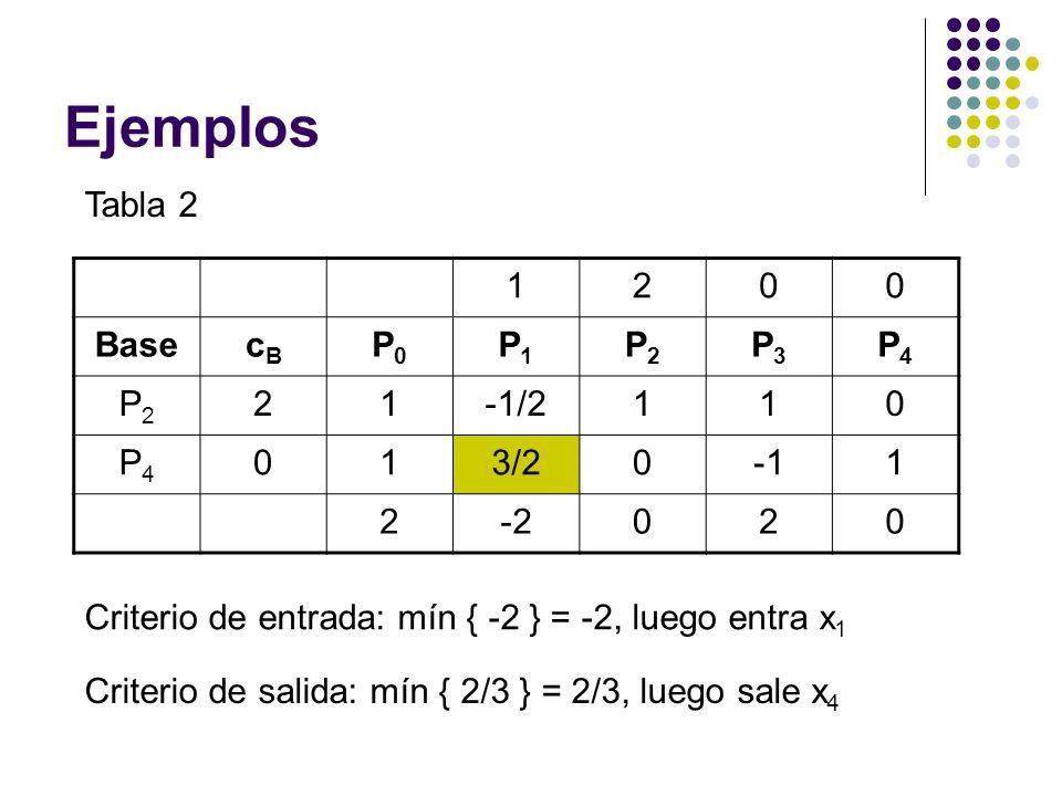 Ejemplos Tabla 2 1200 BasecBcB P0P0 P1P1 P2P2 P3P3 P4P4 P2P2 21-1/2110 P4P4 013/201 2-2020 Criterio de entrada: mín { -2 } = -2, luego entra x 1 Criterio de salida: mín { 2/3 } = 2/3, luego sale x 4