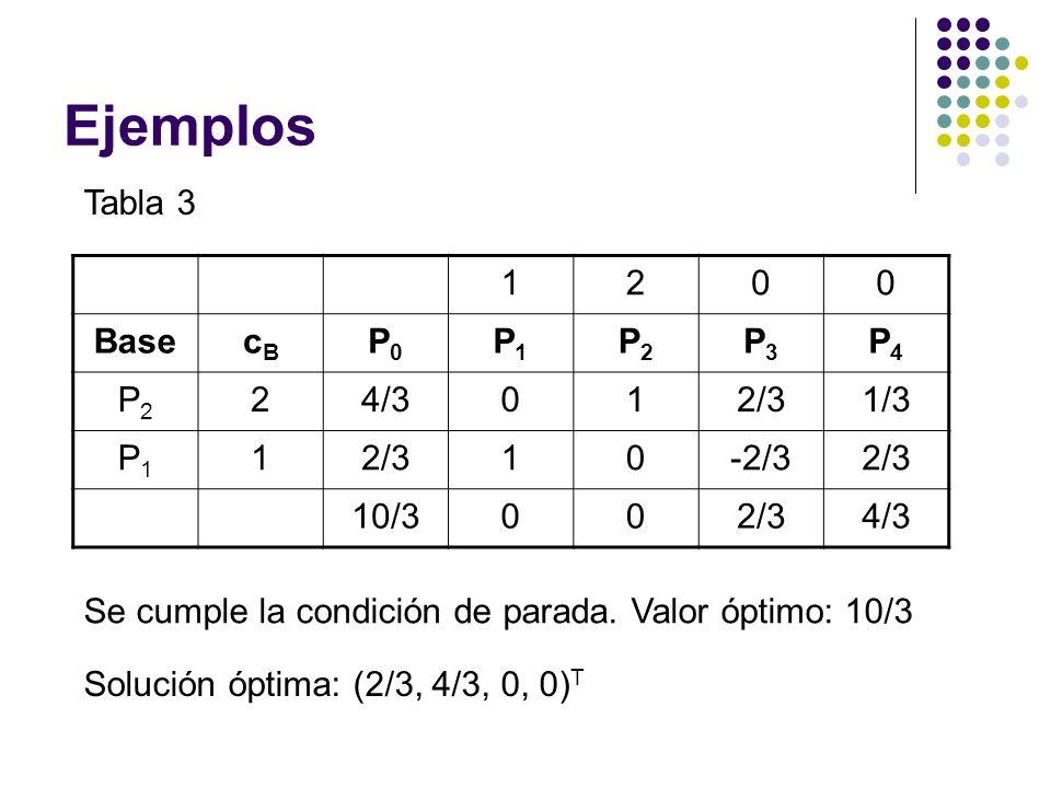 Ejemplos Tabla 3 1200 BasecBcB P0P0 P1P1 P2P2 P3P3 P4P4 P2P2 24/3012/31/3 P1P1 12/310-2/32/3 10/3002/34/3 Se cumple la condición de parada. Valor ópti