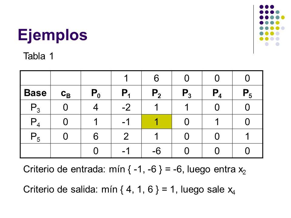 Ejemplos Tabla 1 16000 BasecBcB P0P0 P1P1 P2P2 P3P3 P4P4 P5P5 P3P3 04-21100 P4P4 011010 P5P5 0621001 0 -6000 Criterio de entrada: mín { -1, -6 } = -6,