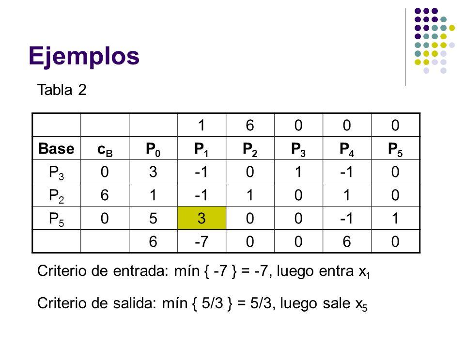 Ejemplos Tabla 2 16000 BasecBcB P0P0 P1P1 P2P2 P3P3 P4P4 P5P5 P3P3 0301 0 P2P2 61 1010 P5P5 05300 1 6-70060 Criterio de entrada: mín { -7 } = -7, luego entra x 1 Criterio de salida: mín { 5/3 } = 5/3, luego sale x 5