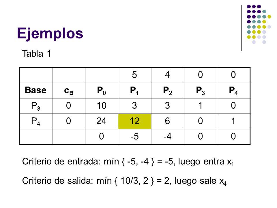 Ejemplos Tabla 1 5400 BasecBcB P0P0 P1P1 P2P2 P3P3 P4P4 P3P3 0103310 P4P4 02412601 0-5-400 Criterio de entrada: mín { -5, -4 } = -5, luego entra x 1 Criterio de salida: mín { 10/3, 2 } = 2, luego sale x 4