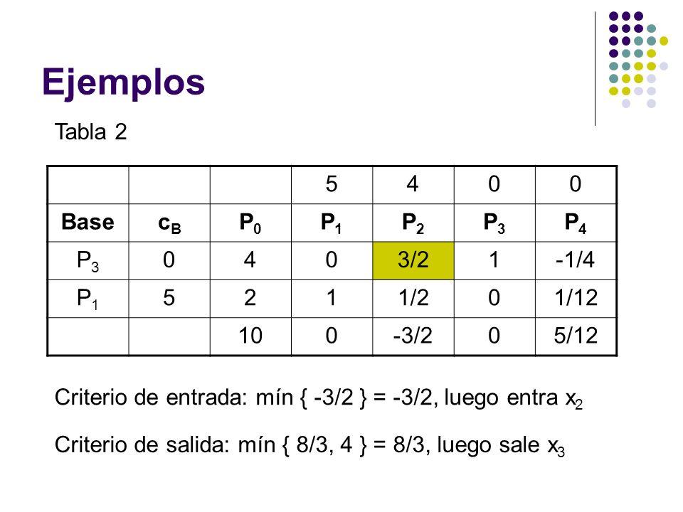 Ejemplos Tabla 2 5400 BasecBcB P0P0 P1P1 P2P2 P3P3 P4P4 P3P3 0403/21-1/4 P1P1 5211/201/12 100-3/205/12 Criterio de entrada: mín { -3/2 } = -3/2, luego