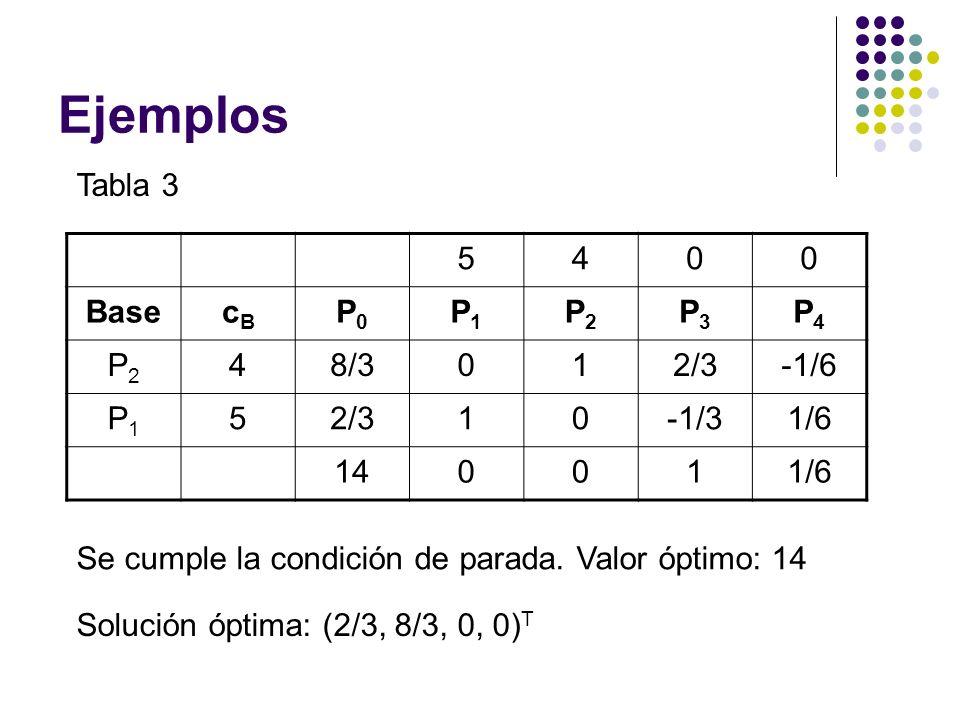 Ejemplos Tabla 3 5400 BasecBcB P0P0 P1P1 P2P2 P3P3 P4P4 P2P2 48/3012/3-1/6 P1P1 52/310-1/31/6 140011/6 Se cumple la condición de parada. Valor óptimo: