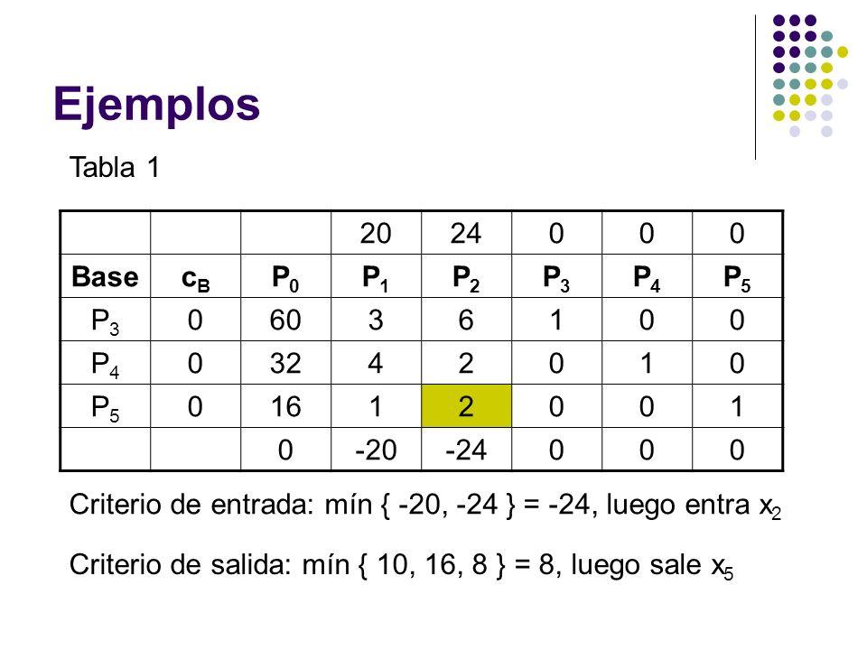 Ejemplos Tabla 1 2024000 BasecBcB P0P0 P1P1 P2P2 P3P3 P4P4 P5P5 P3P3 06036100 P4P4 03242010 P5P5 01612001 0-20-24000 Criterio de entrada: mín { -20, -24 } = -24, luego entra x 2 Criterio de salida: mín { 10, 16, 8 } = 8, luego sale x 5