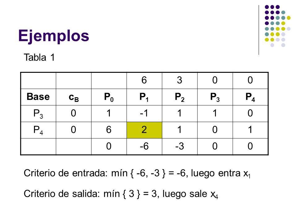 Ejemplos Tabla 1 6300 BasecBcB P0P0 P1P1 P2P2 P3P3 P4P4 P3P3 01110 P4P4 062101 0-6-300 Criterio de entrada: mín { -6, -3 } = -6, luego entra x 1 Crite