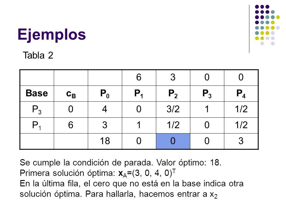 Ejemplos Tabla 2 6300 BasecBcB P0P0 P1P1 P2P2 P3P3 P4P4 P3P3 0403/211/2 P1P1 631 0 180003 Se cumple la condición de parada. Valor óptimo: 18. Primera