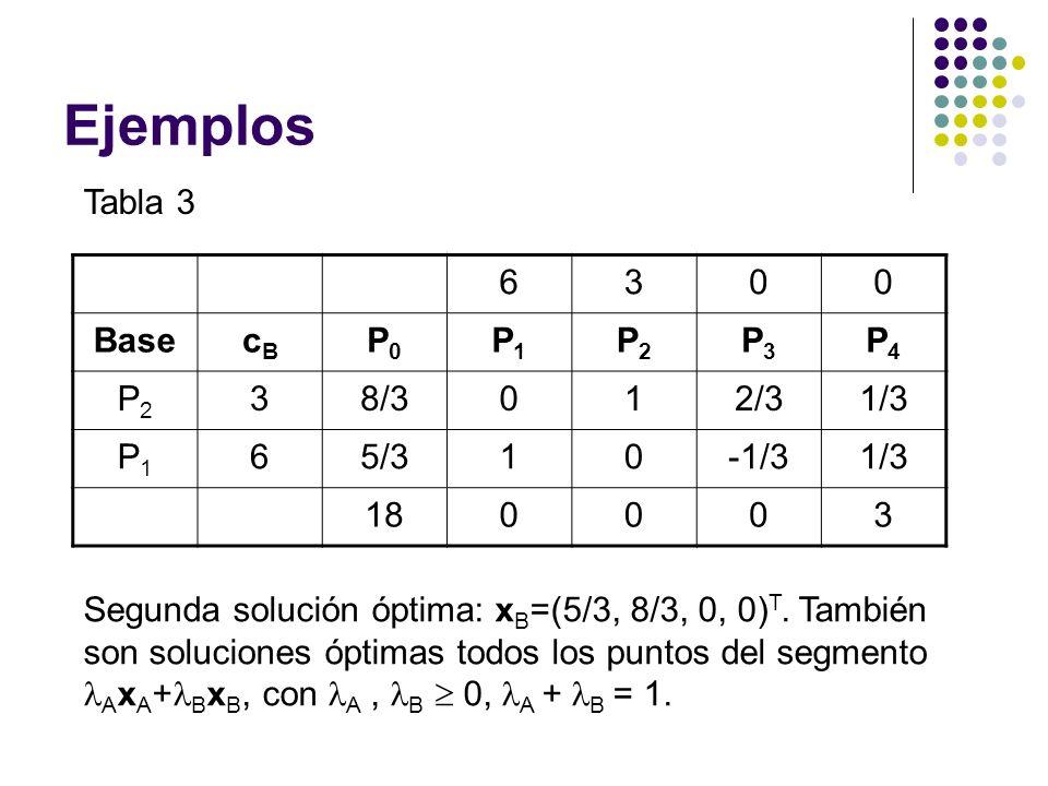 Ejemplos Tabla 3 6300 BasecBcB P0P0 P1P1 P2P2 P3P3 P4P4 P2P2 38/3012/31/3 P1P1 65/310-1/31/3 180003 Segunda solución óptima: x B =(5/3, 8/3, 0, 0) T.