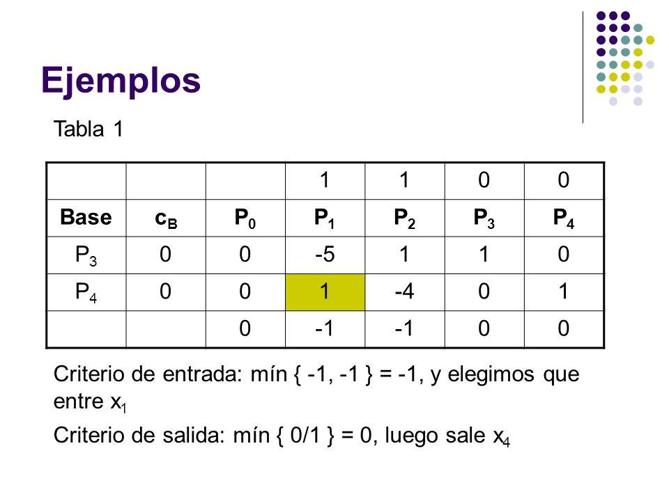 Ejemplos Tabla 1 1100 BasecBcB P0P0 P1P1 P2P2 P3P3 P4P4 P3P3 00-5110 P4P4 001-401 0 00 Criterio de entrada: mín { -1, -1 } = -1, y elegimos que entre x 1 Criterio de salida: mín { 0/1 } = 0, luego sale x 4