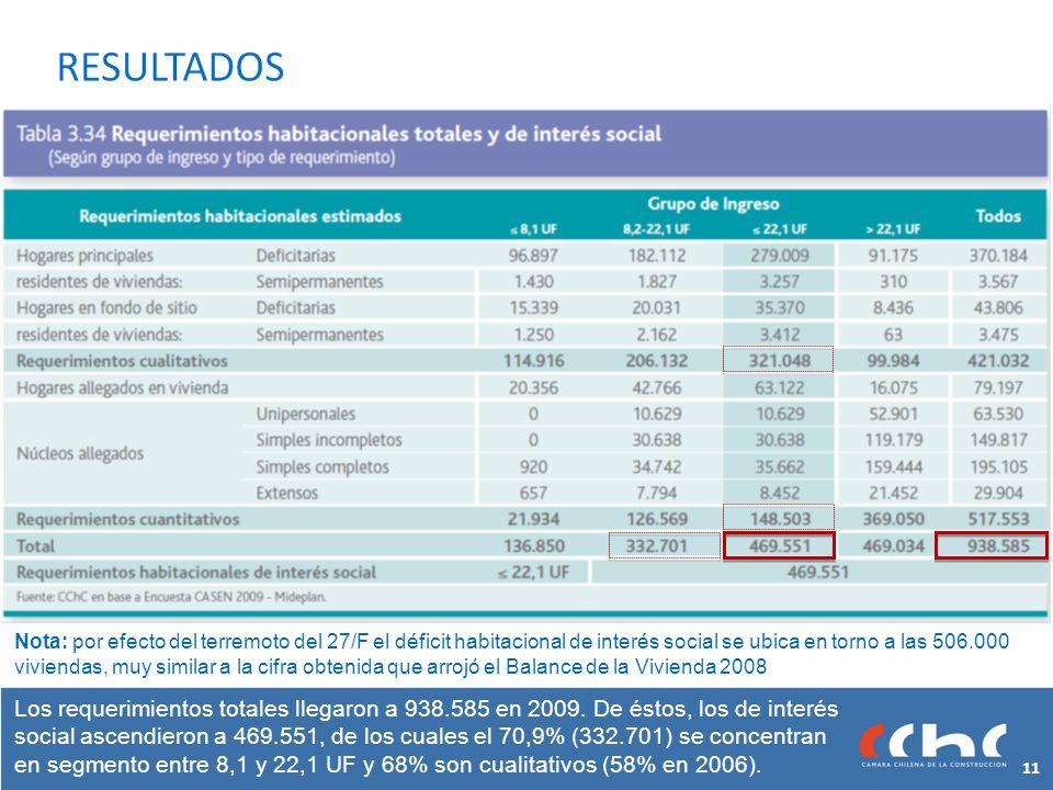 Los requerimientos totales llegaron a 938.585 en 2009.