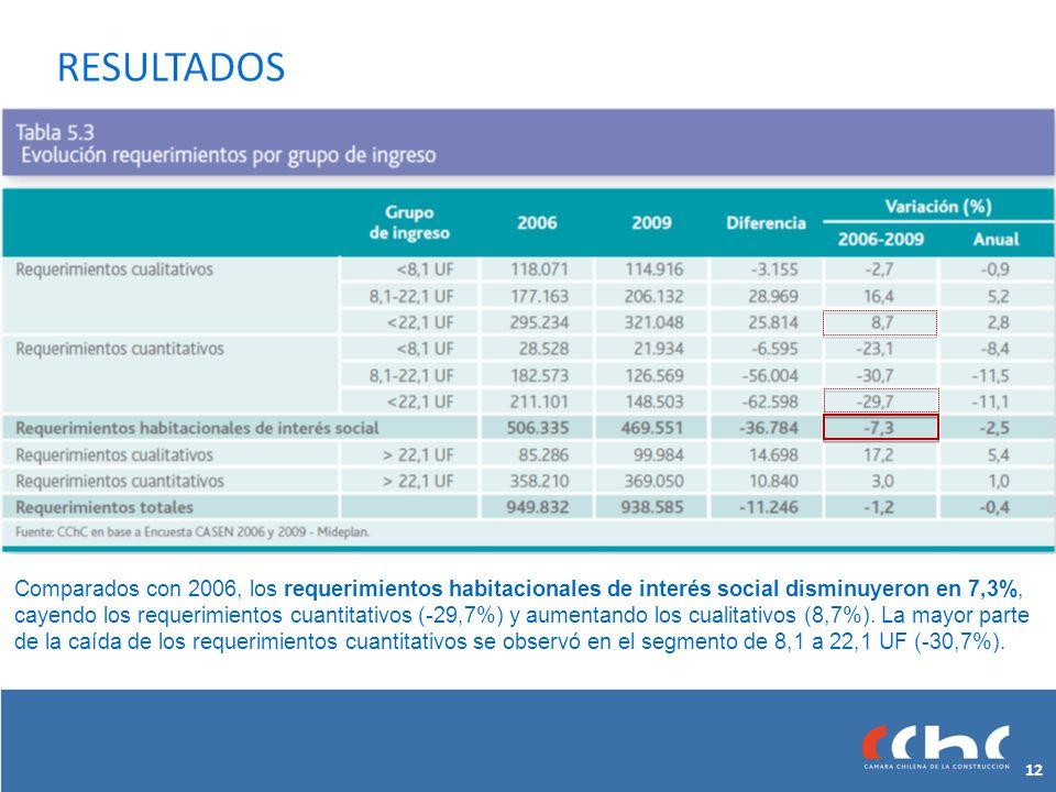 Comparados con 2006, los requerimientos habitacionales de interés social disminuyeron en 7,3%, cayendo los requerimientos cuantitativos (-29,7%) y aumentando los cualitativos (8,7%).