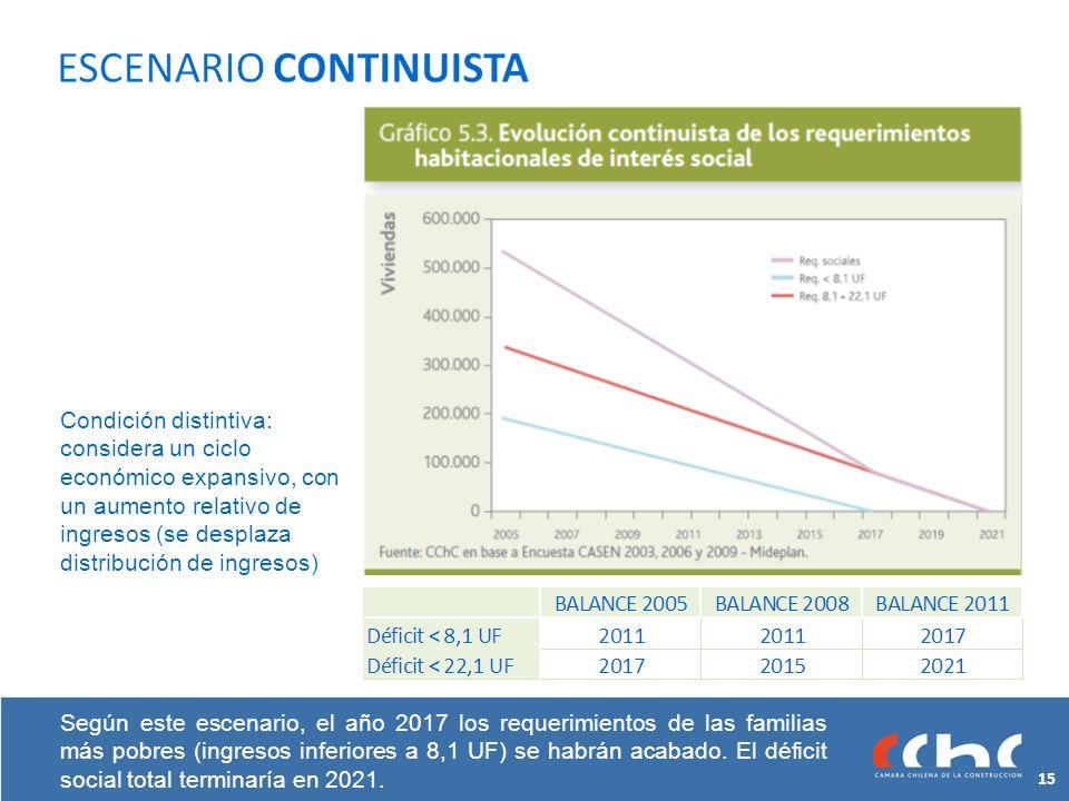 Según este escenario, el año 2017 los requerimientos de las familias más pobres (ingresos inferiores a 8,1 UF) se habrán acabado.