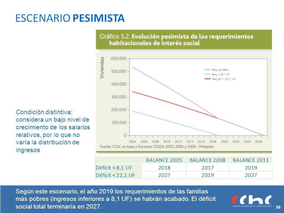 Según este escenario, el año 2019 los requerimientos de las familias más pobres (ingresos inferiores a 8,1 UF) se habrán acabado.