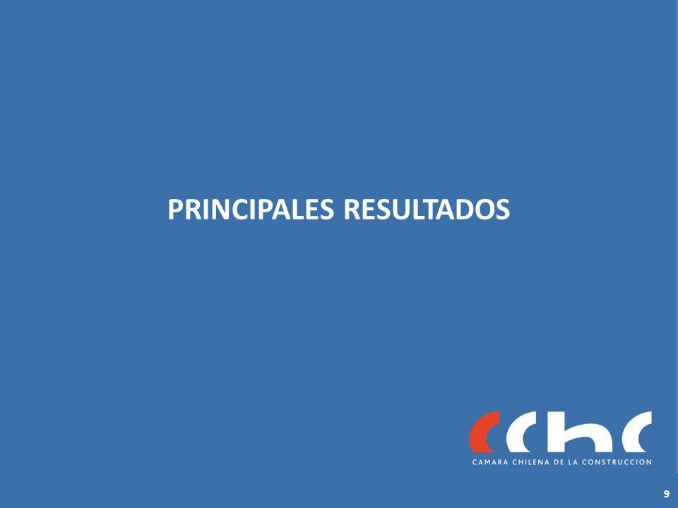 PRINCIPALES RESULTADOS 9