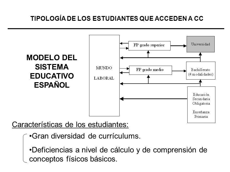 MODELO DEL SISTEMA EDUCATIVO ESPAÑOL TIPOLOGÍA DE LOS ESTUDIANTES QUE ACCEDEN A CC Gran diversidad de currículums. Deficiencias a nivel de cálculo y d