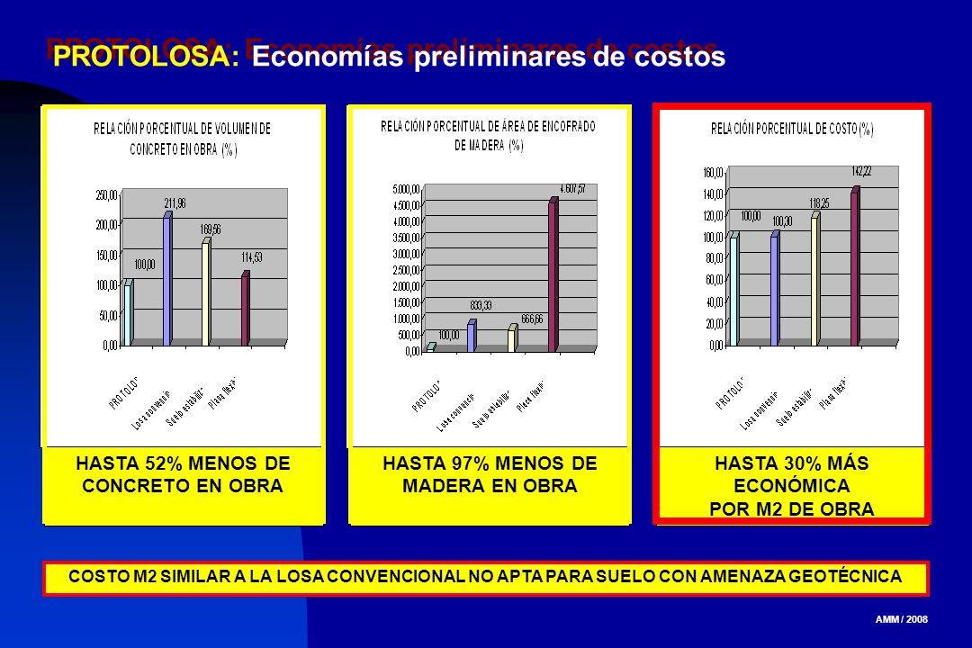 AMM / 2008 PROTOLOSA: Economías preliminares de costos HASTA 52% MENOS DE CONCRETO EN OBRA HASTA 97% MENOS DE MADERA EN OBRA HASTA 30% MÁS ECONÓMICA P