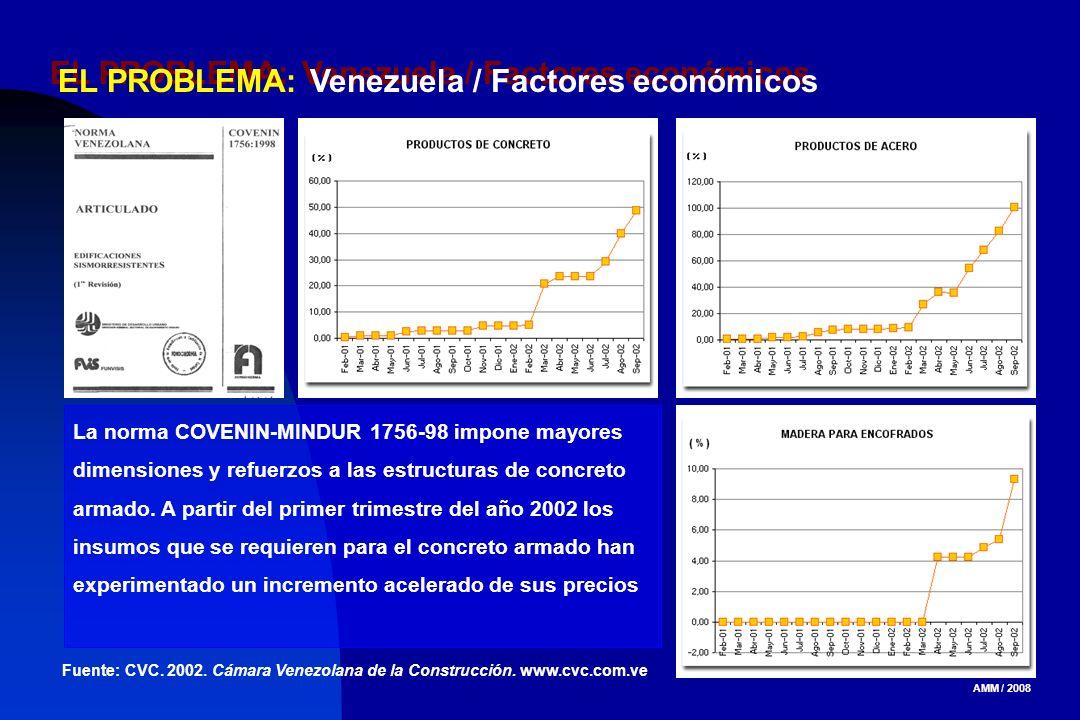 AMM / 2008 EL PROBLEMA: Venezuela / Factores económicos La norma COVENIN-MINDUR 1756-98 impone mayores dimensiones y refuerzos a las estructuras de co