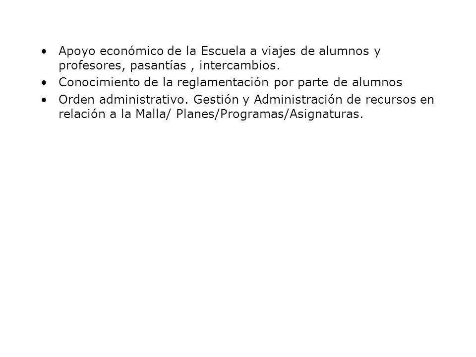 Apoyo económico de la Escuela a viajes de alumnos y profesores, pasantías, intercambios.