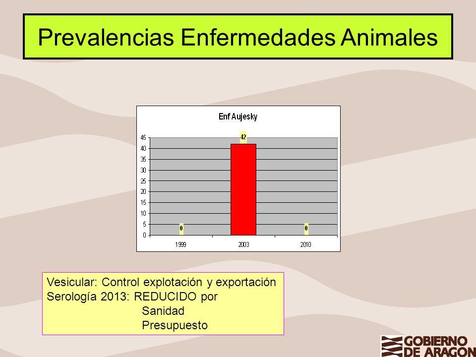 Prevalencias Enfermedades Animales Vesicular: Control explotación y exportación Serología 2013: REDUCIDO por Sanidad Presupuesto