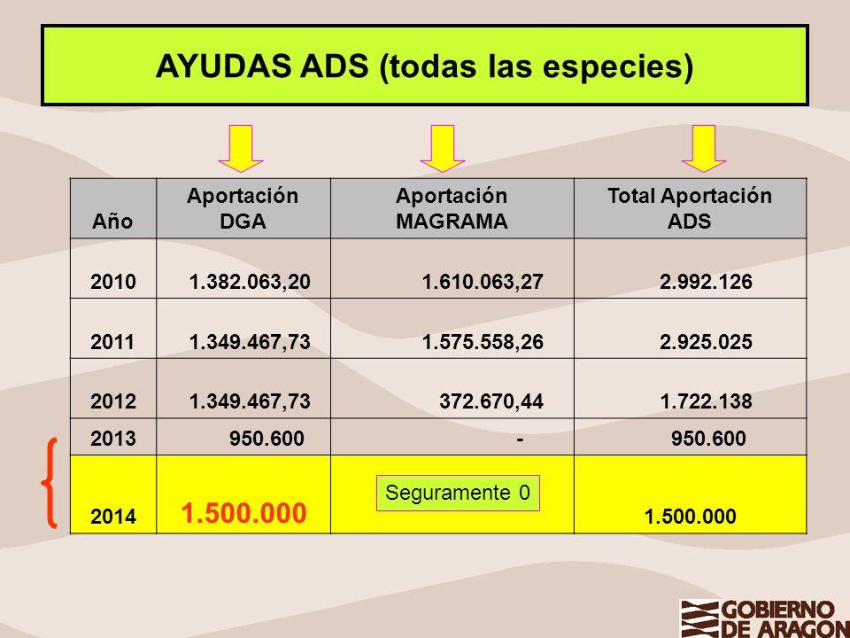 AYUDAS ADS (todas las especies) Año Aportación DGA Aportación MAGRAMA Total Aportación ADS 2010 1.382.063,20 1.610.063,27 2.992.126 2011 1.349.467,73