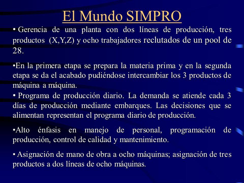 El Mundo SIMPRO Gerencia de una planta con dos líneas de producción, tres productos (X,Y,Z) y ocho trabajadores reclutados de un pool de 28.