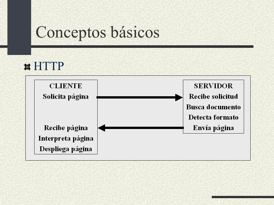 Conceptos básicos HTTP
