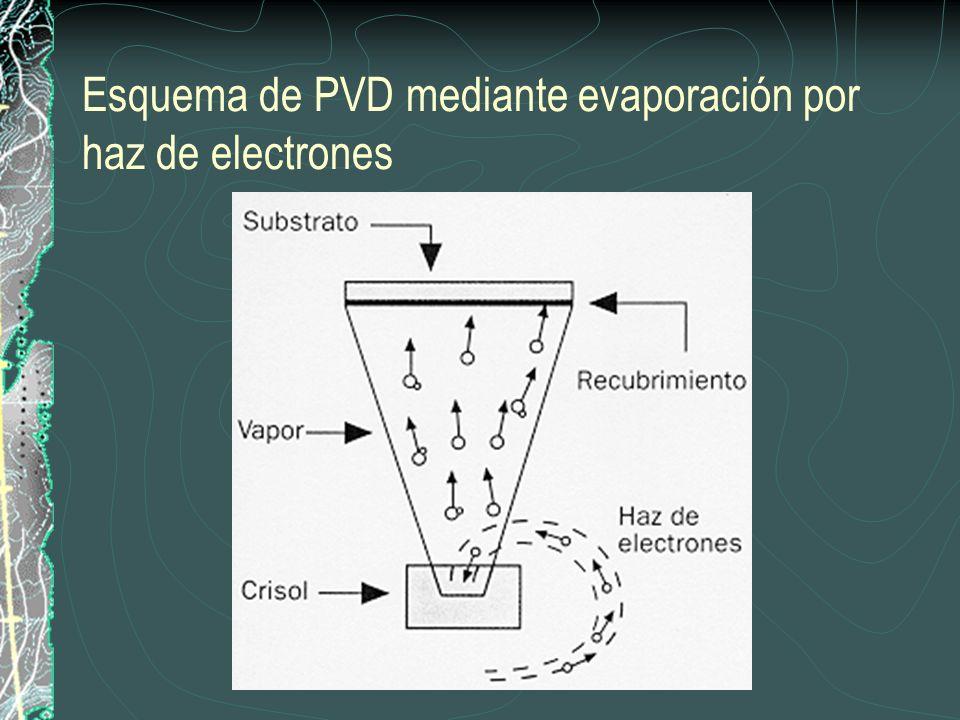 Esquema de PVD mediante evaporación por haz de electrones