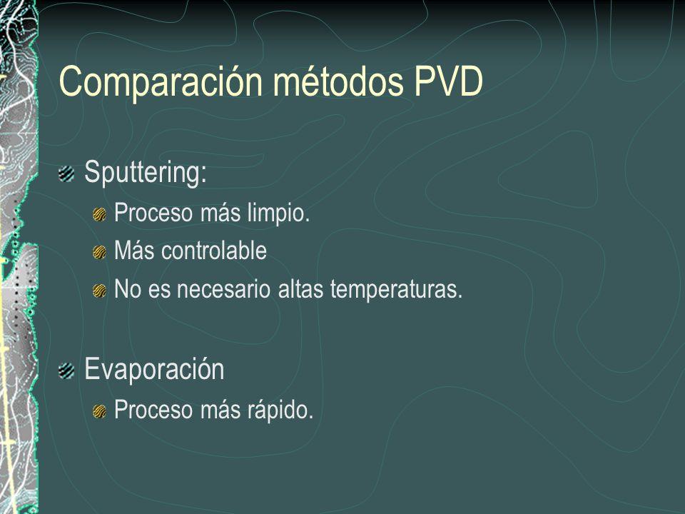 Comparación métodos PVD Sputtering: Proceso más limpio. Más controlable No es necesario altas temperaturas. Evaporación Proceso más rápido.