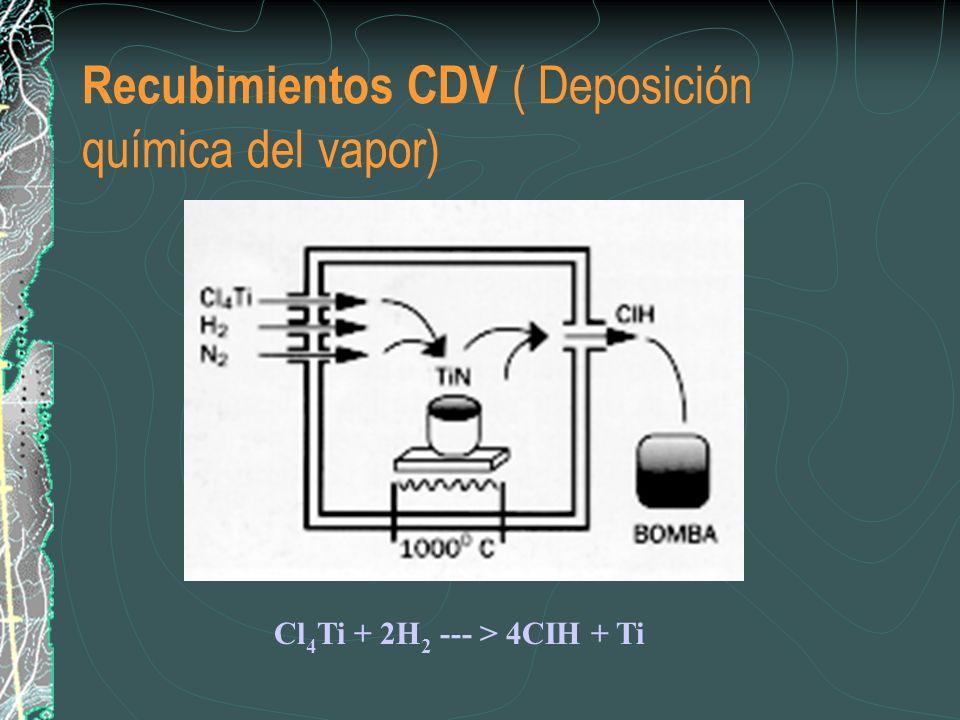 Recubimientos CDV ( Deposición química del vapor) Cl 4 Ti + 2H 2 --- > 4CIH + Ti