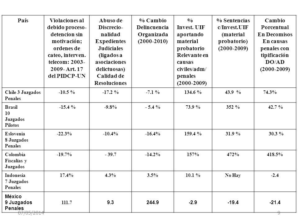 07/05/2014 9 PaísViolaciones al debido proceso- detencion sin motivación; ordenes de cateo, interven. telecom: 2003- 2009- Art. 17 del PIDCP-UN Abuso