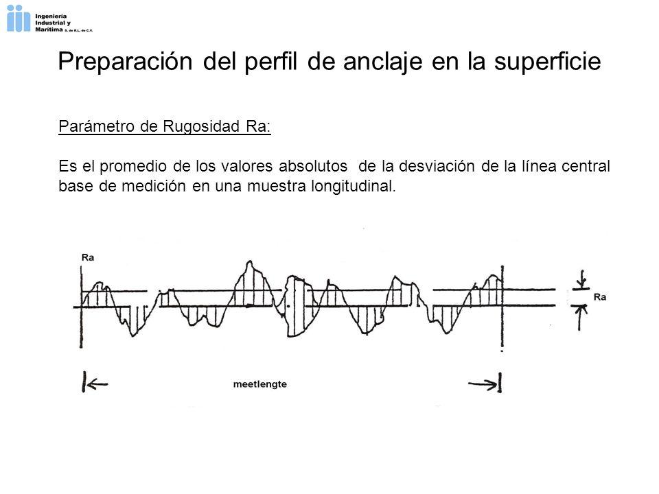 Parámetro de Rugosidad Ra: Es el promedio de los valores absolutos de la desviación de la línea central base de medición en una muestra longitudinal.